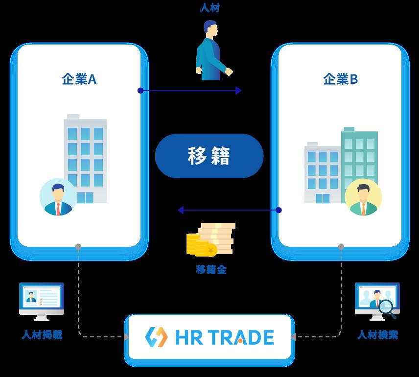 HR TRADE サービス概要